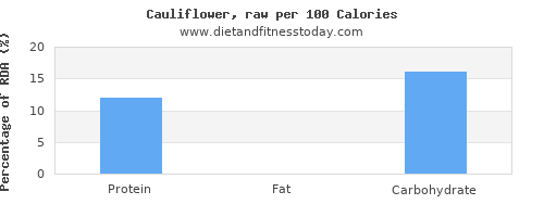polyunsaturated fat and nutrition facts in cauliflower per 100 calories