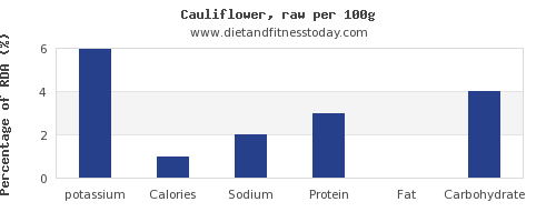 potassium and nutrition facts in cauliflower per 100g