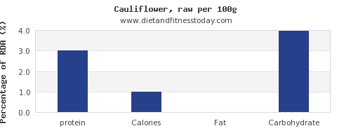 protein and nutrition facts in cauliflower per 100g