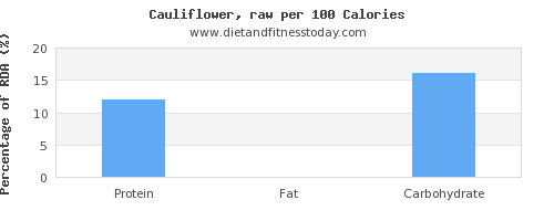 selenium and nutrition facts in cauliflower per 100 calories