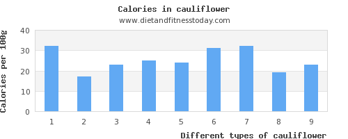 cauliflower sodium per 100g