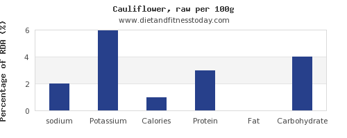 sodium and nutrition facts in cauliflower per 100g