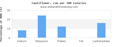 sodium and nutrition facts in cauliflower per 100 calories
