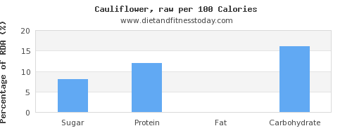 sugar and nutrition facts in cauliflower per 100 calories