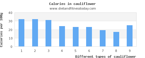 cauliflower tryptophan per 100g