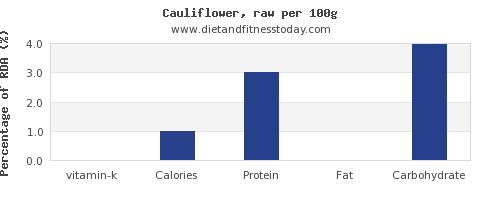 vitamin k and nutrition facts in cauliflower per 100g