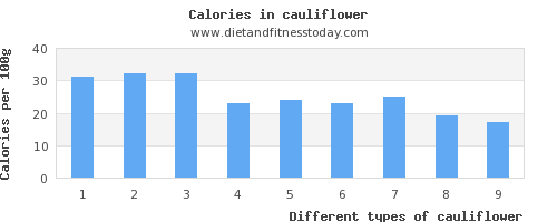 cauliflower vitamin a per 100g
