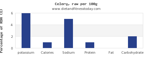 potassium and nutrition facts in celery per 100g
