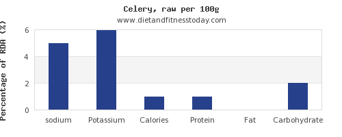 sodium and nutrition facts in celery per 100g