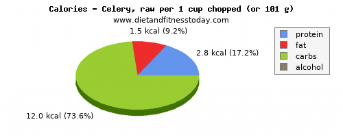 vitamin a, calories and nutritional content in celery