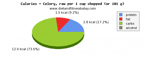 water, calories and nutritional content in celery