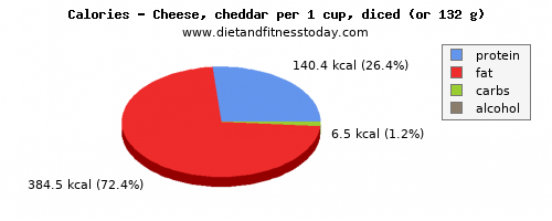 folic acid, calories and nutritional content in cheddar cheese