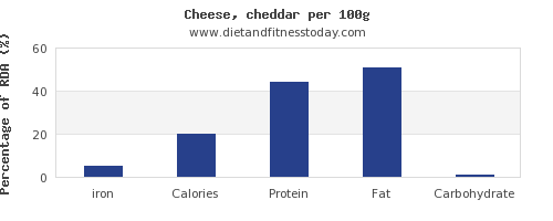 iron and nutrition facts in cheddar cheese per 100g