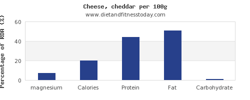 magnesium and nutrition facts in cheddar cheese per 100g