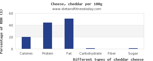 nutritional value and nutrition facts in cheddar cheese per 100g