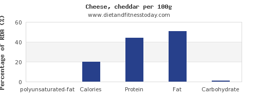 polyunsaturated fat and nutrition facts in cheddar cheese per 100g