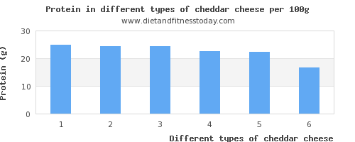 cheddar cheese nutritional value per 100g