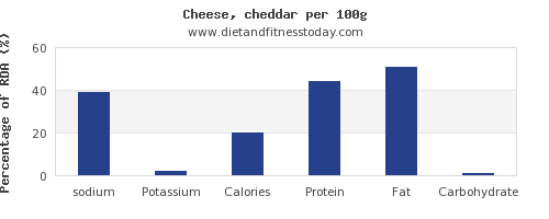 sodium and nutrition facts in cheddar cheese per 100g