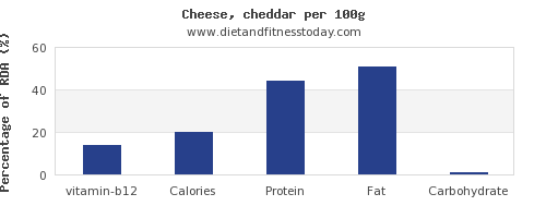 vitamin b12 and nutrition facts in cheddar cheese per 100g