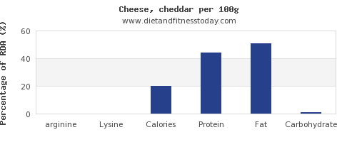arginine and nutrition facts in cheddar per 100g