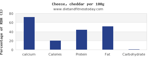 calcium and nutrition facts in cheddar per 100g