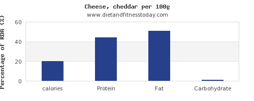 calories and nutrition facts in cheddar per 100g