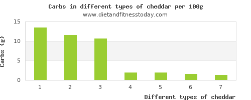 cheddar nutritional value per 100g