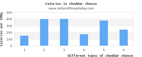 cheddar cheese folic acid per 100g