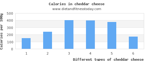 cheddar cheese magnesium per 100g