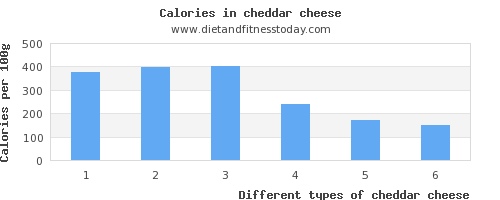 cheddar cheese polyunsaturated fat per 100g