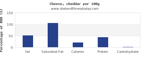 fat and nutrition facts in cheddar per 100g