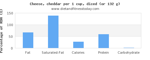 fat and nutritional content in cheddar