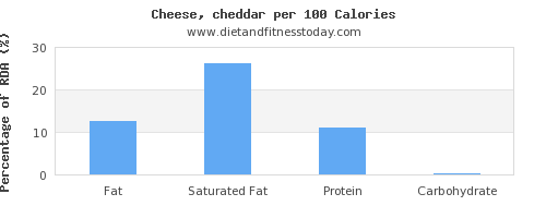 fat and nutrition facts in cheddar per 100 calories