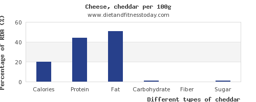 nutritional value and nutrition facts in cheddar per 100g