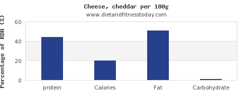 protein and nutrition facts in cheddar per 100g