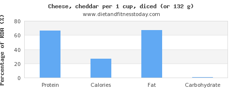 protein and nutritional content in cheddar