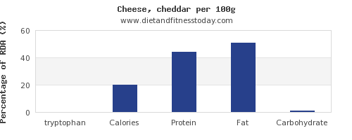 tryptophan and nutrition facts in cheddar per 100g