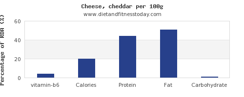 vitamin b6 and nutrition facts in cheddar per 100g