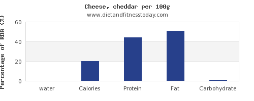 water and nutrition facts in cheddar per 100g