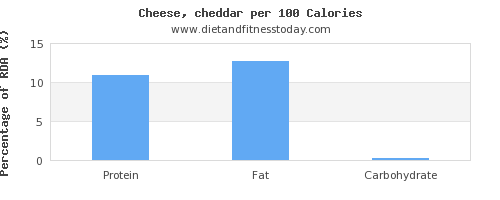 water and nutrition facts in cheddar per 100 calories