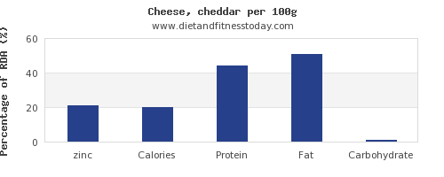 zinc and nutrition facts in cheddar per 100g