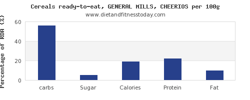 Carbs in cheerios, per 100g - Diet and