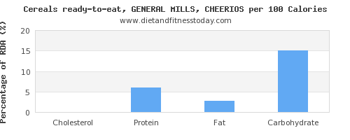 cholesterol and nutrition facts in cheerios per 100 calories