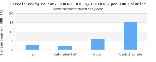 fat and nutrition facts in cheerios per 100 calories