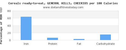 iron and nutrition facts in cheerios per 100 calories