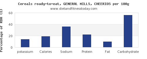 potassium and nutrition facts in cheerios per 100g
