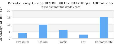 potassium and nutrition facts in cheerios per 100 calories