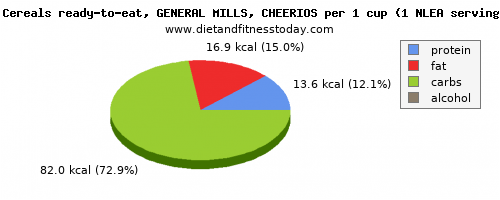 Saturated Fat in cheerios, per 100g