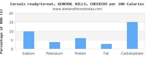 sodium and nutrition facts in cheerios per 100 calories