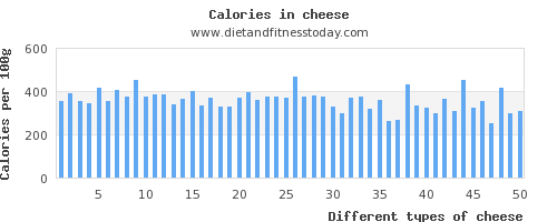 cheese cholesterol per 100g